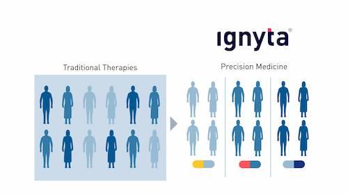 Precision Medicine Leadership – Ignyta