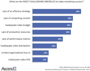 Obstacles to video marketing success
