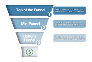 Customer Buying Funnel